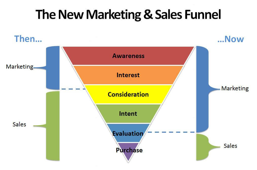 how the internet has changed sales and marketing