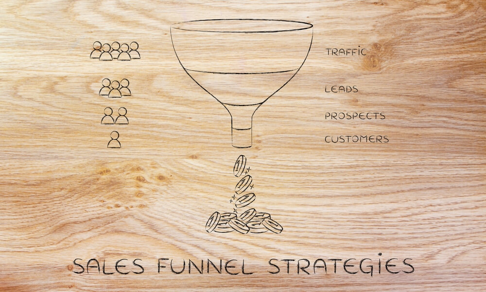 Image of sales funnel qualifying sales leads by moving them through the buying process