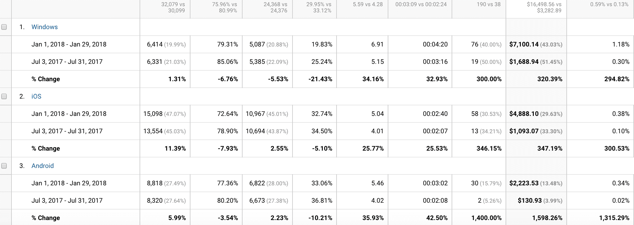 comparing visitor and sales data by browser type from July 2017 to January 2018