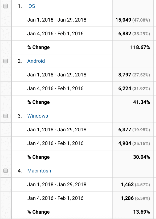 Comparing visitor data from 2016 to 2018 by browser type