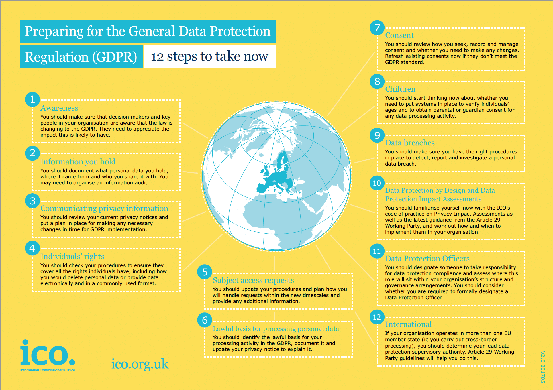 ICO 12-step guide for businesses on how to meet GDPR regulations